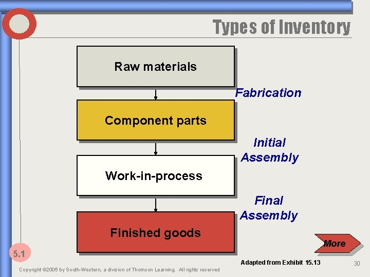 Types of Inventory Raw materials Fabrication Component parts Initial Assembly Work-in-process Final Assembly Finished