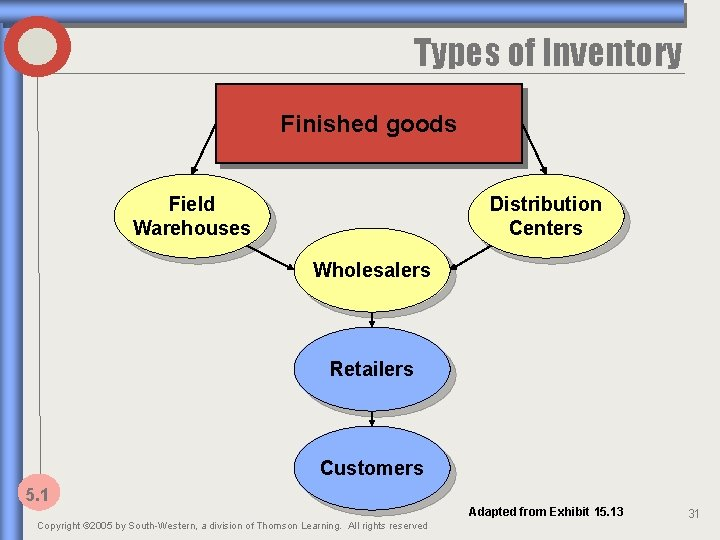 Types of Inventory Finished goods Field Warehouses Distribution Centers Wholesalers Retailers Customers 5. 1