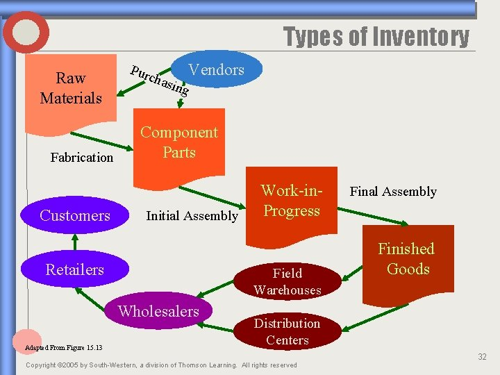 Types of Inventory Raw Materials Fabrication Customers Purc hasi ng Vendors Component Parts Initial