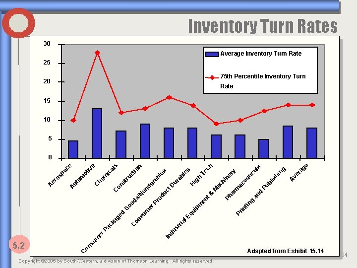 Inventory Turn Rates 30 Average Inventory Turn Rate 25 75 th Percentile Inventory Turn