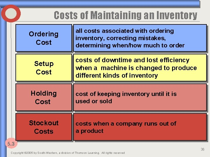 Costs of Maintaining an Inventory Ordering Cost Setup Cost all costs associated with ordering