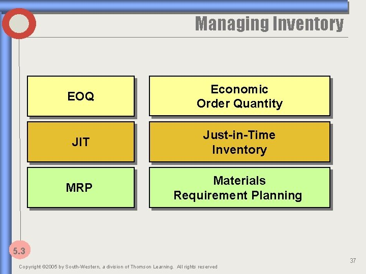 Managing Inventory EOQ Economic Order Quantity JIT Just-in-Time Inventory MRP Materials Requirement Planning 5.