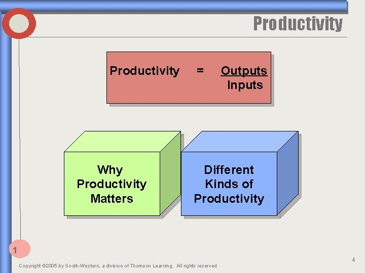 Productivity Why Productivity Matters = Outputs Inputs Different Kinds of Productivity 1 Copyright ©