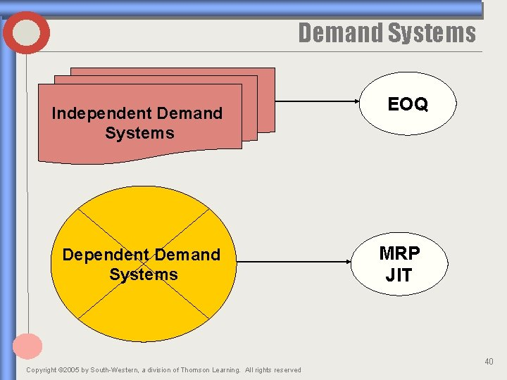 Demand Systems Independent Demand Systems Dependent Demand Systems Copyright © 2005 by South-Western, a