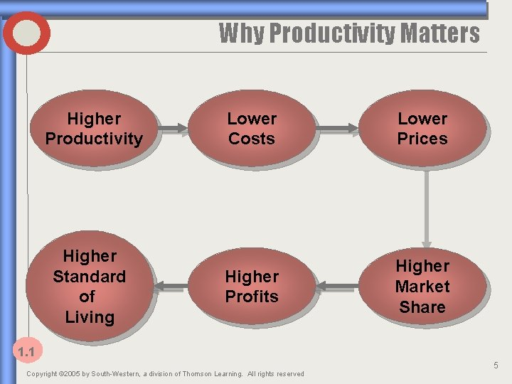 Why Productivity Matters Higher Productivity Higher Standard of Living Lower Costs Lower Prices Higher