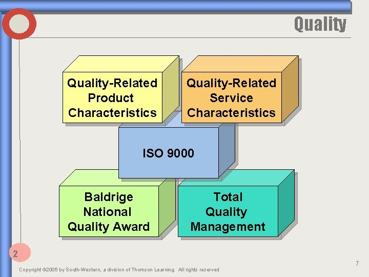Quality-Related Product Characteristics Quality-Related Service Characteristics ISO 9000 Baldrige National Quality Award Total Quality