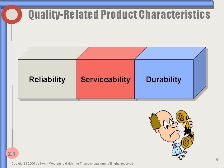 Quality-Related Product Characteristics Reliability Serviceability Durability 2. 1 Copyright © 2005 by South-Western, a