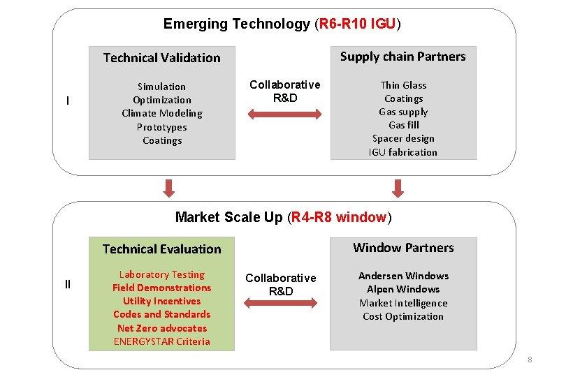Emerging Technology (R 6 -R 10 IGU) Supply chain Partners Technical Validation I Simulation