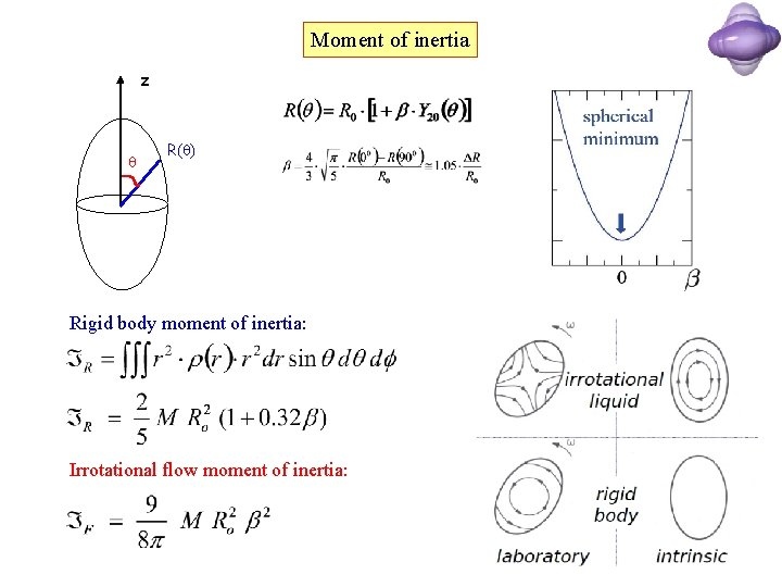 Moment of inertia z R( ) Rigid body moment of inertia: Irrotational flow moment