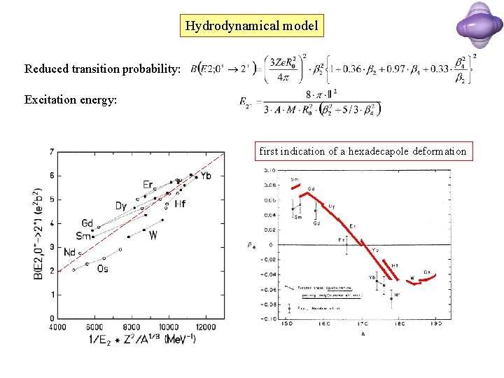 Hydrodynamical model Reduced transition probability: Excitation energy: first indication of a hexadecapole deformation