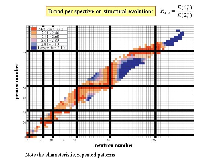 proton number Broad per spective on structural evolution: neutron number Note the characteristic, repeated