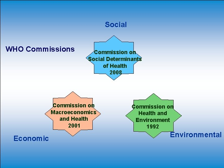 Social WHO Commissions Commission on Social Determinants of Health 2008 Commission on Macroeconomics and