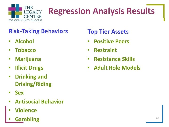 Regression Analysis Results Risk-Taking Behaviors • • • Alcohol Tobacco Marijuana Illicit Drugs Drinking