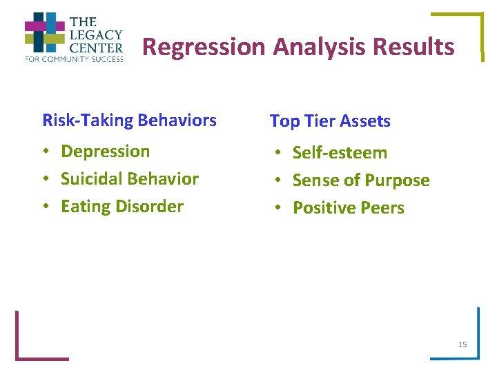 Regression Analysis Results Risk-Taking Behaviors Top Tier Assets • Depression • Suicidal Behavior •