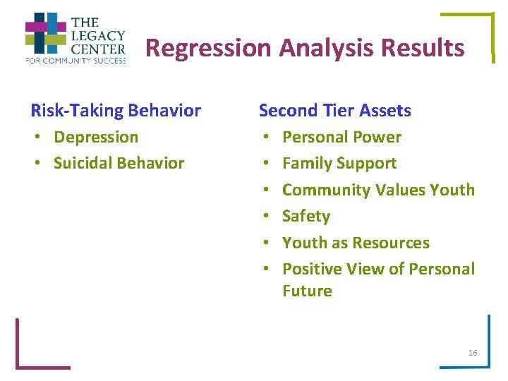 Regression Analysis Results Risk-Taking Behavior Second Tier Assets • Depression • Suicidal Behavior •