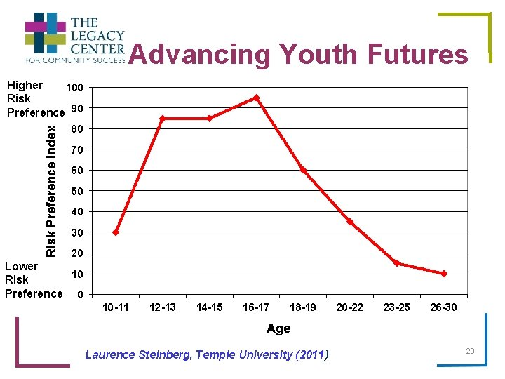 Advancing Youth Futures Risk Preference Index Higher 100 Risk Preference 90 80 70 60