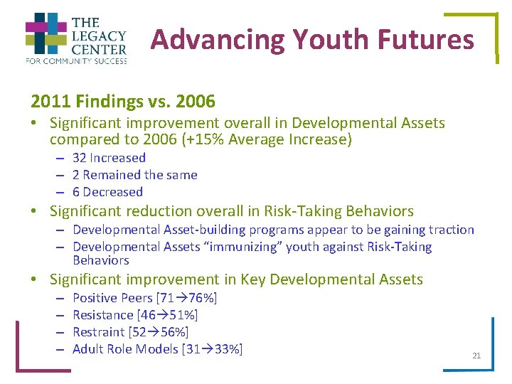 Advancing Youth Futures 2011 Findings vs. 2006 • Significant improvement overall in Developmental Assets