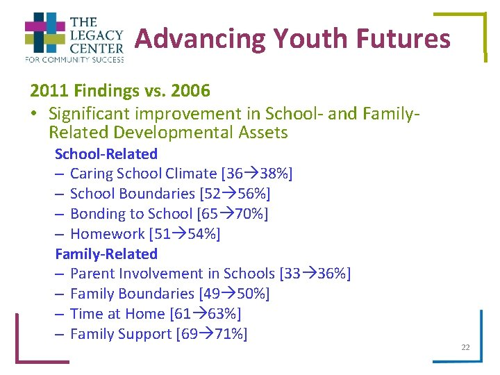 Advancing Youth Futures 2011 Findings vs. 2006 • Significant improvement in School- and Family.