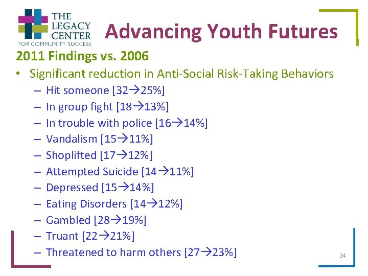 Advancing Youth Futures 2011 Findings vs. 2006 • Significant reduction in Anti-Social Risk-Taking Behaviors