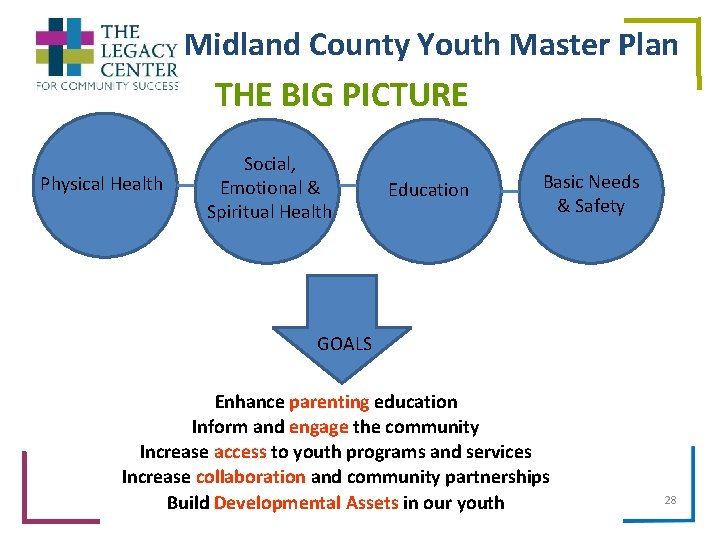 Midland County Youth Master Plan THE BIG PICTURE Physical Health Social, Emotional & Spiritual