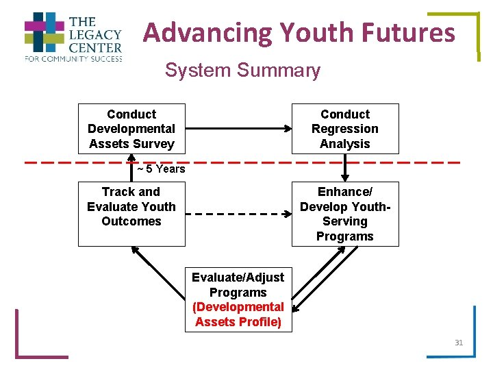 Advancing Youth Futures System Summary Conduct Developmental Assets Survey Conduct Regression Analysis ~ 5