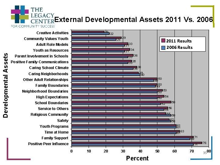 External Developmental Assets 2011 Vs. 2006 19 Creative Activities Developmental Assets Community Values Youth