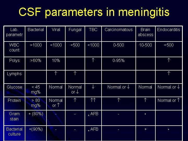 CSF parameters in meningitis Lab. parametr Bacterial Viral Fungal TBC Carcinomatous WBC count >1000