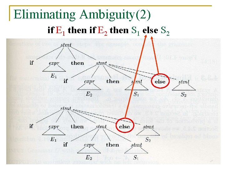 Eliminating Ambiguity(2) if E 1 then if E 2 then S 1 else S