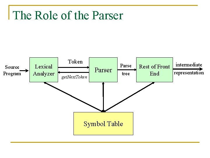 The Role of the Parser Source Program Lexical Analyzer Token Parser get. Next. Token