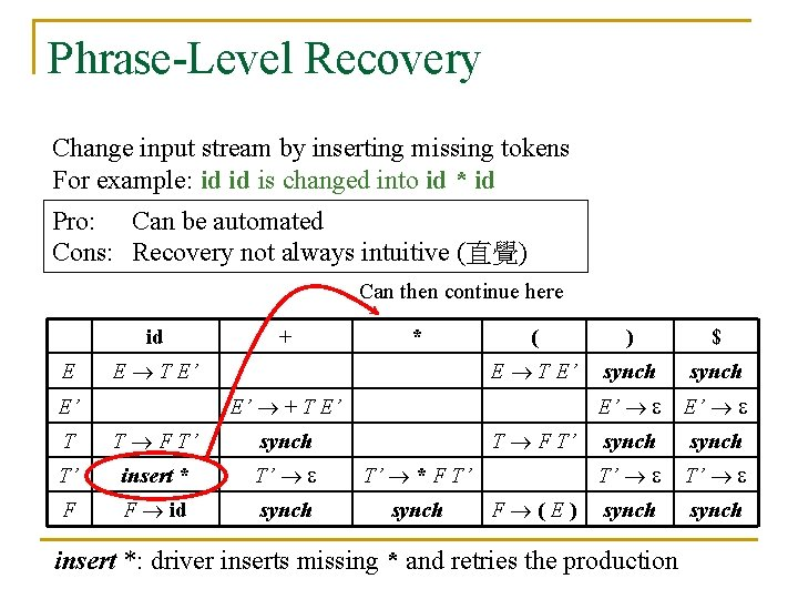 Phrase-Level Recovery Change input stream by inserting missing tokens For example: id id is