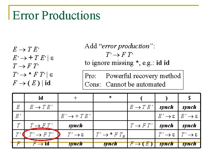 "Error Productions Add ""error production"": T' F T ' to ignore missing *, e."