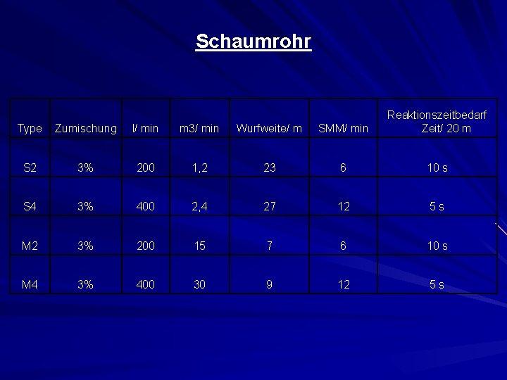Schaumrohr Type Zumischung l/ min m 3/ min Wurfweite/ m SMM/ min Reaktionszeitbedarf Zeit/