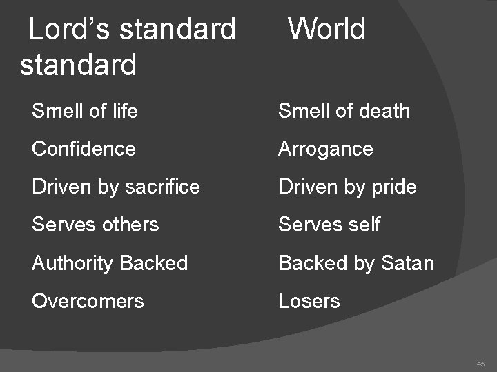Lord's standard World Smell of life Smell of death Confidence Arrogance Driven by sacrifice