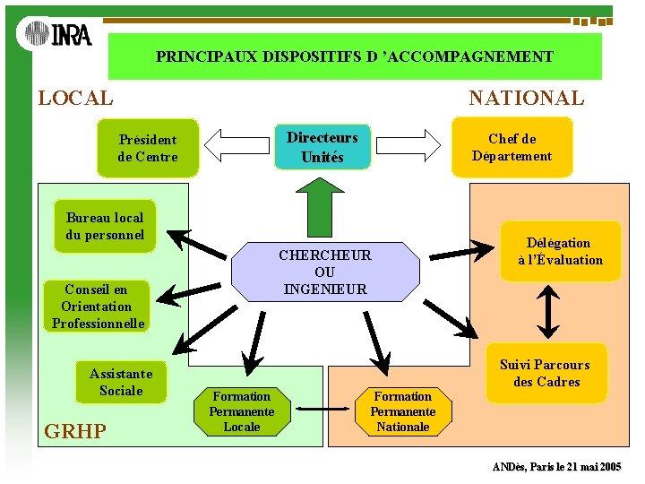 PRINCIPAUX DISPOSITIFS D 'ACCOMPAGNEMENT LOCAL NATIONAL Directeurs Unités Président de Centre Chef de Département