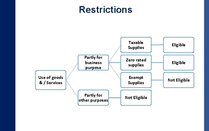 Restrictions Partly for business purpose Use of goods & / Services Partly for other
