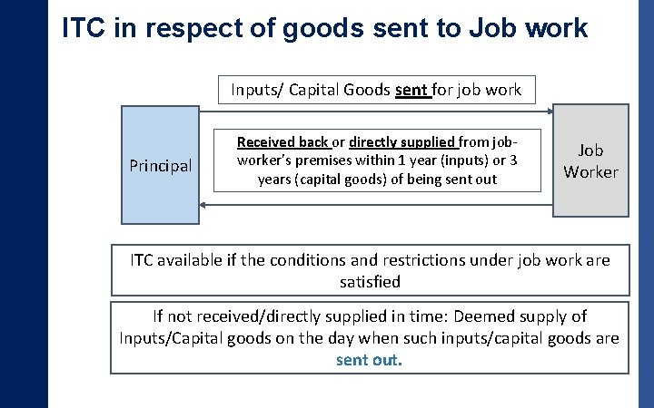 ITC in respect of goods sent to Job work Inputs/ Capital Goods sent for