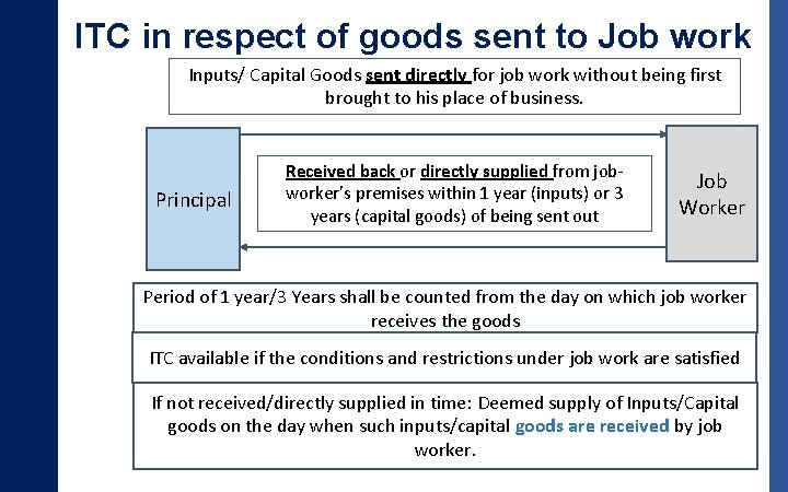 ITC in respect of goods sent to Job work Inputs/ Capital Goods sent directly
