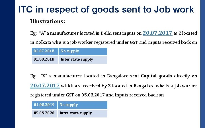 "ITC in respect of goods sent to Job work Illustrations: Eg: ""A"" a manufacturer"