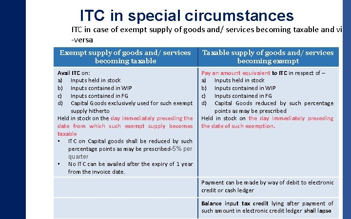 ITC in special circumstances ITC in case of exempt supply of goods and/ services
