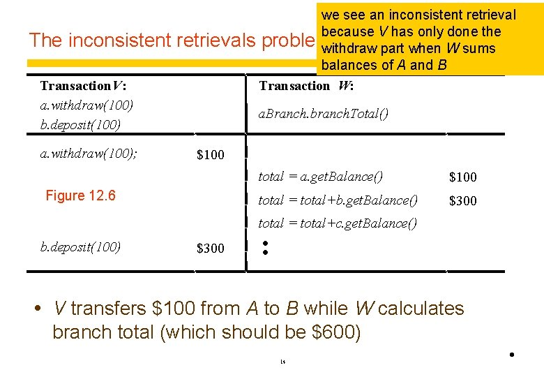 The inconsistent Transaction V: a. withdraw(100) b. deposit(100) a. withdraw(100); we see an inconsistent