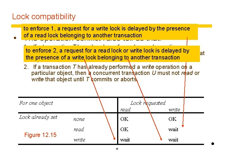 Lock compatibility to enforce 1, a request for a write lock is delayed by