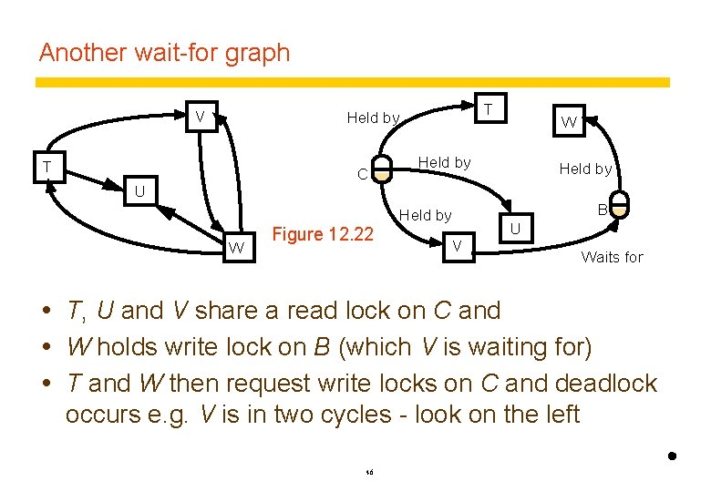 Another wait-for graph V T Held by T C W Held by U B