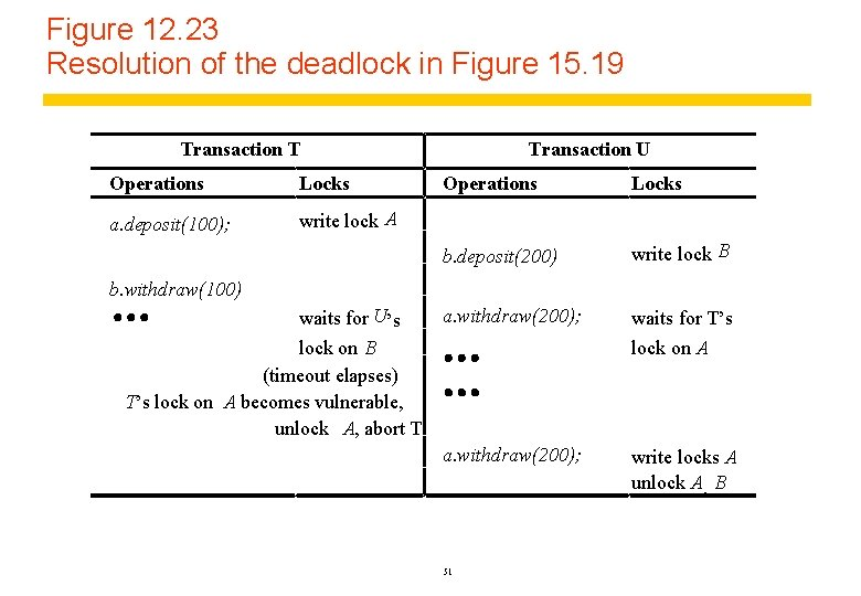 Figure 12. 23 Resolution of the deadlock in Figure 15. 19 Transaction T Operations