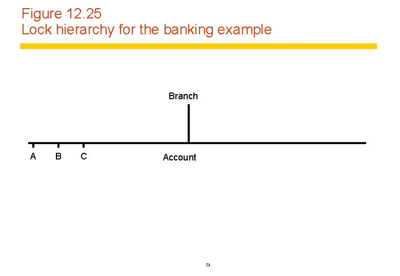 Figure 12. 25 Lock hierarchy for the banking example Branch A B C Account