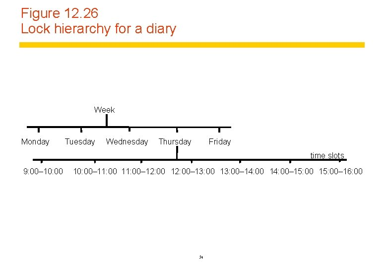 Figure 12. 26 Lock hierarchy for a diary Week Monday Tuesday Wednesday Thursday Friday