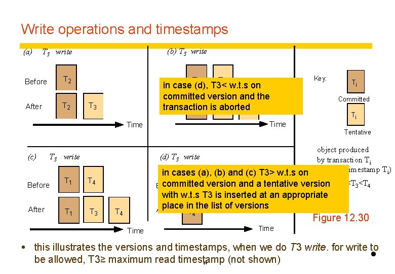 Write operations and timestamps (a) (b) T 3 write Before T 2 After T