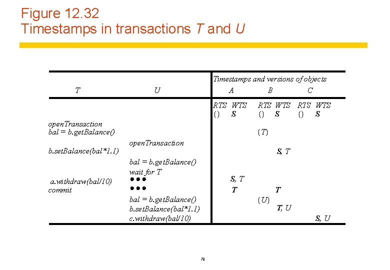 Figure 12. 32 Timestamps in transactions T and U T Timestamps and versions of
