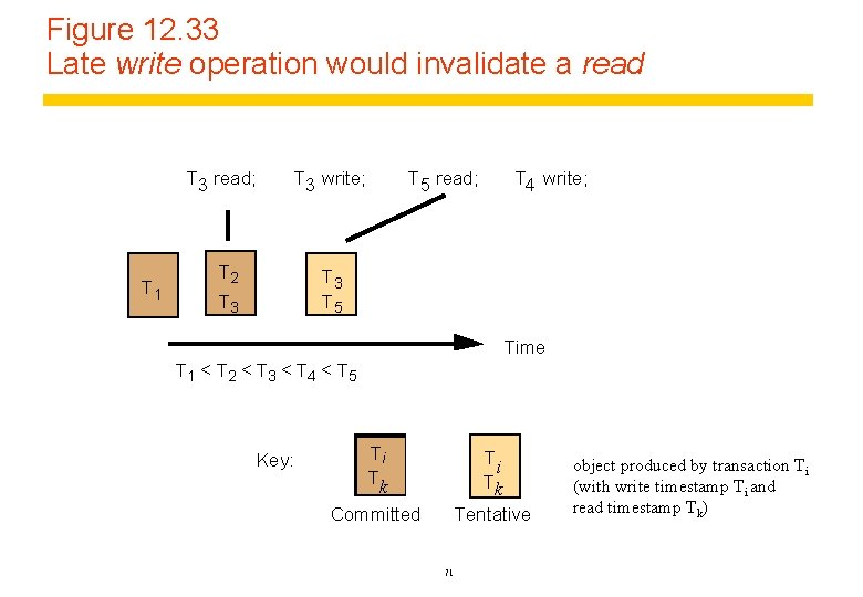 Figure 12. 33 Late write operation would invalidate a read T 3 read; T