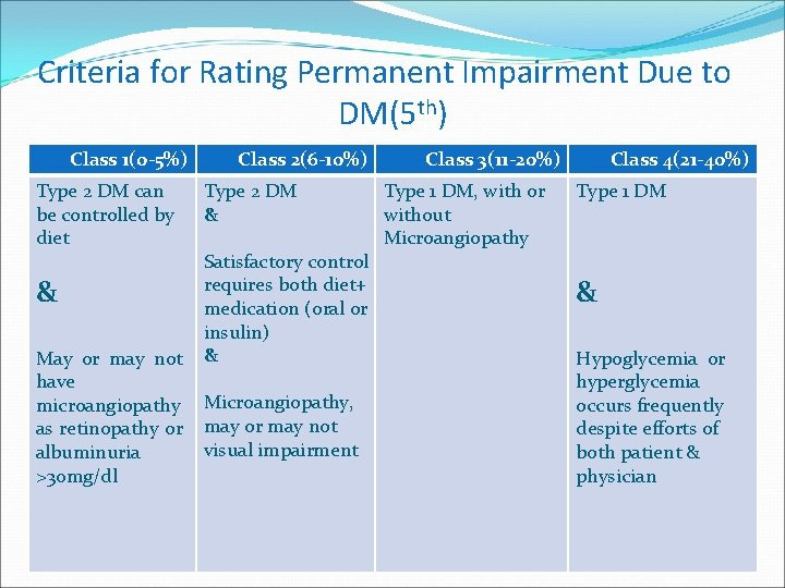 Criteria for Rating Permanent Impairment Due to DM(5 th) Class 1(0 -5%) Type 2