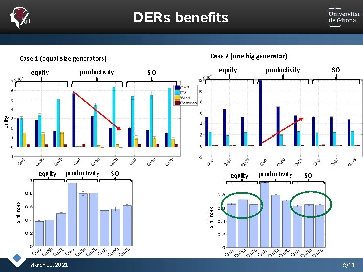 DERs benefits Case 2 (one big generator) Case 1 (equal size generators) productivity equity